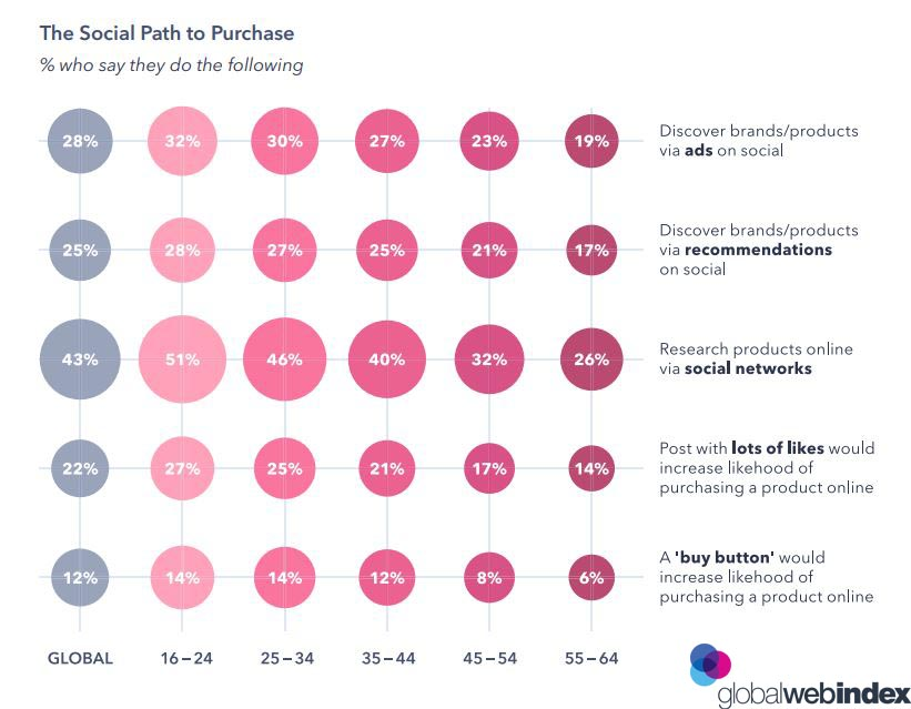 The Social Path to purchase 2019