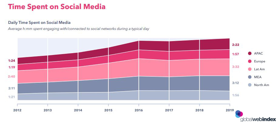 Figure That Shows The Time Spent on Social Media, 2019.