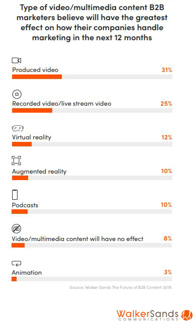 Type of video multimedia content B2B marketers believe will have the greatest effect on how their companies