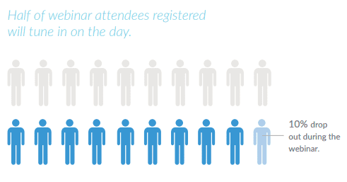 For B2B webinars, only about half of people registered will attend the live event. 10% drop out during the webinar. Download the full guide to learn the tools and techniques to keep your webinar attendees hooked from start to finish