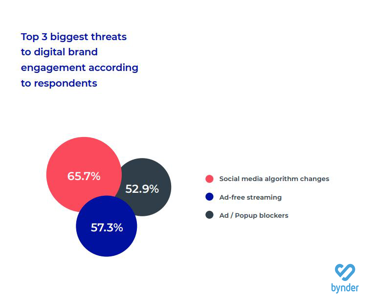 biggest threats to digital brand engagement 2019