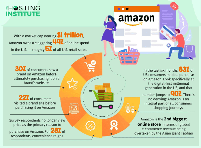 89 eCommerce Statistics You Should Be Aware of in 2019 | The Hosting Institute 1 | Digital Marketing Community