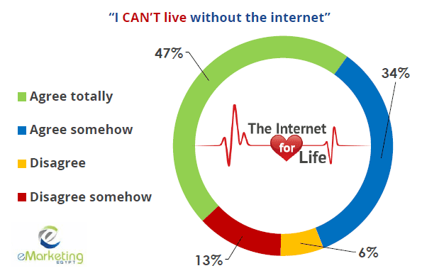Egyptians Have Positive Attitudes Towards the Internet. 81% of internet users in Egypt would not be able to live without the internet!