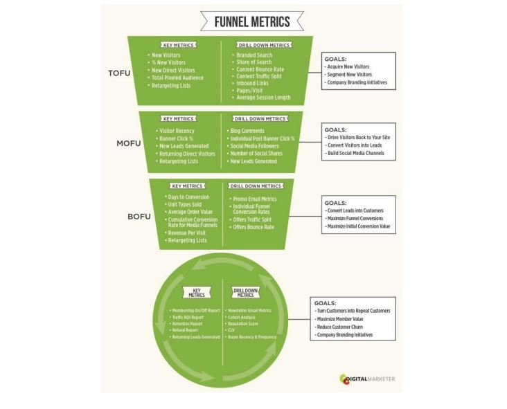 Digital Marketing Funnel Metrics