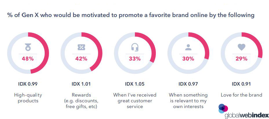 Factors That Motivates Generation X to Promote a Brand in 2019