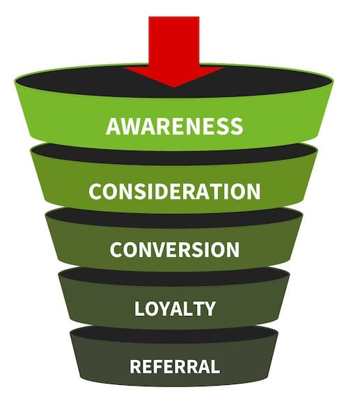 Understanding the Marketing Funnel: What is marketing funnel - What Is A Marketing Funnel And Why Should You Care?