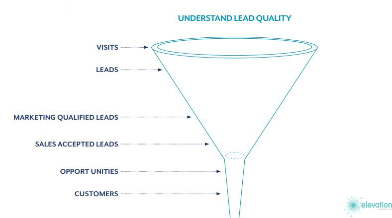 Qualinty Leads Funnel