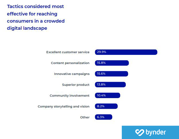 The Most Effective Tactics That Considered For Reaching Consumers in a Crowded Digital Landscape, 2019.