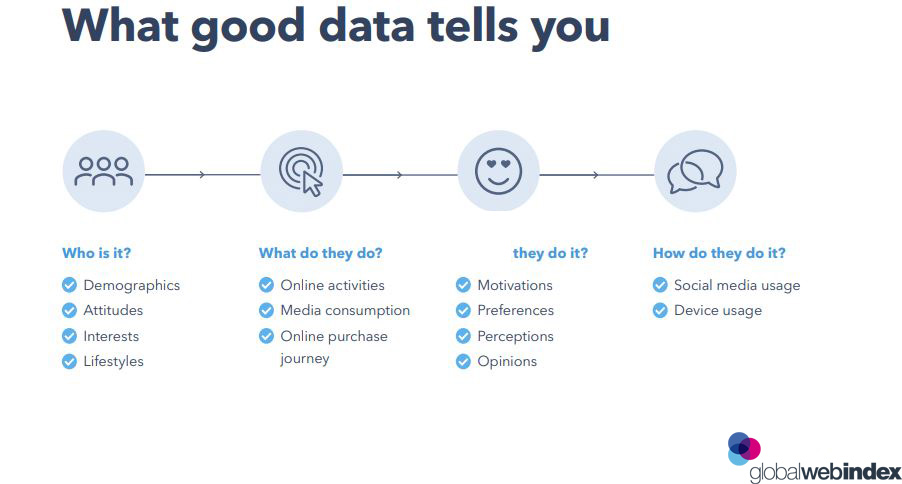 The Benefits of Good Data