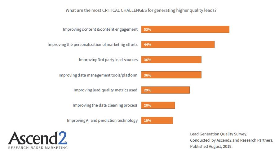The Critical Challenges of Generating high quality leads 2019
