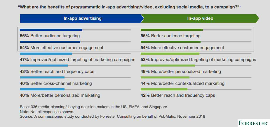 The benefits of programmatic in-app advertising-video excluding social media, to a campaign