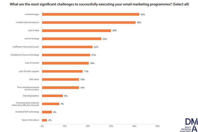 The most significant challenges to successfully execute email marketing programmes, 2019