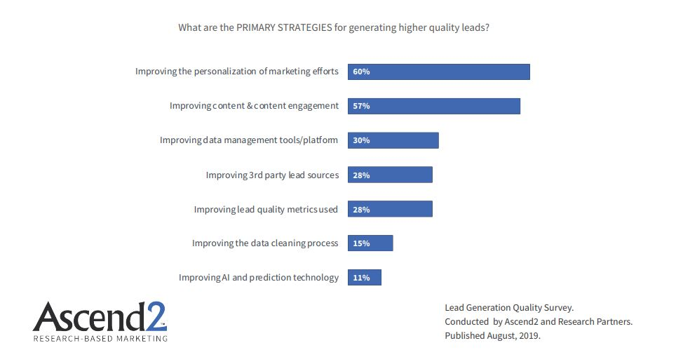the PRIMARY STRATEGIES for generating higher quality leads 2019