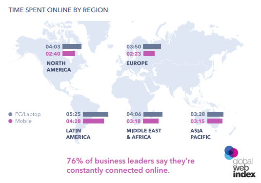 Time Spent Online By Business Leaders By Region - GlobalWebIndex